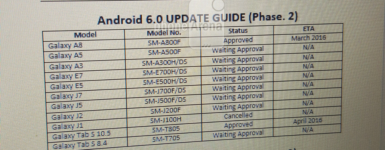 New leaked list of Samsung devices to update to Android 6.0 Marshmallow 2
