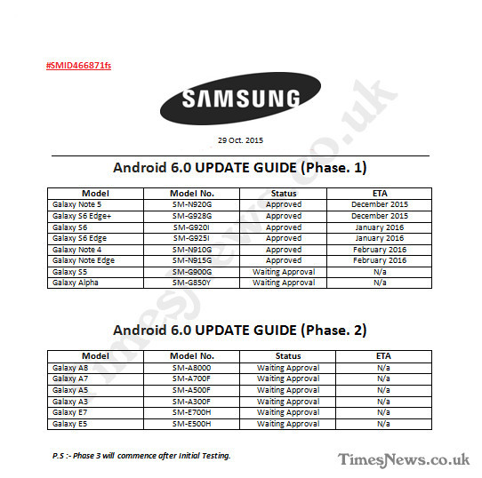 Samsung will be updating to Marshmallow since December according to leaked document 1