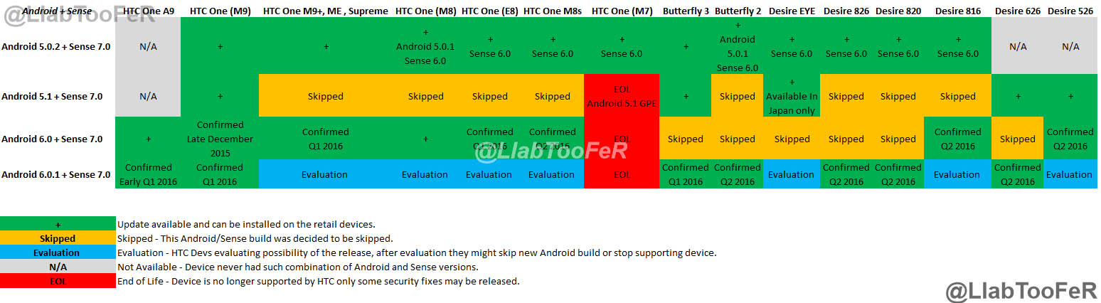 Dates for updates on HTC phones to Android Marshmallow are leaked 1